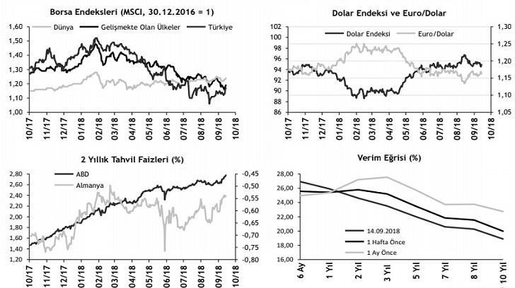ABD'de Enflasyon Rakamları FED'in Faiz Artırımı Yapacağını Destekiyor, Bir Finansçı