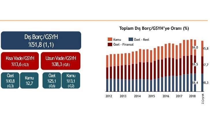 Türkiye'nin Toplam Dış Borcu 456,9 Milyar Dolar, Bir Finansçı
