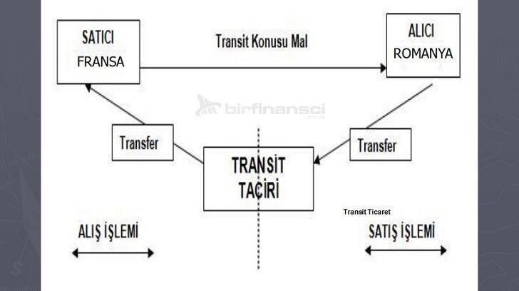Transit Ticaret Nedir?, Bir Finansçı